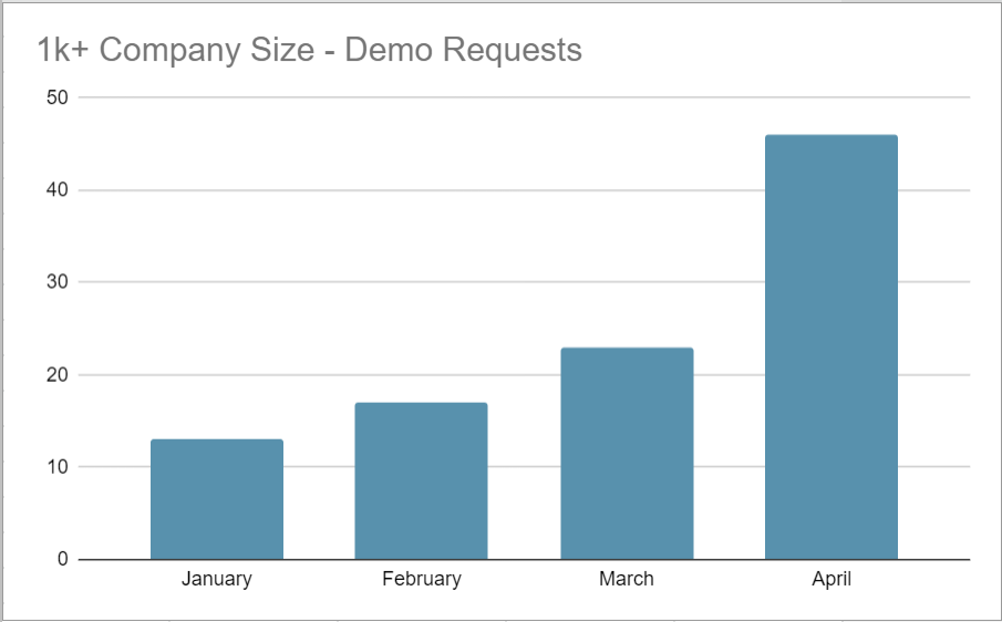 Increase in demo requests